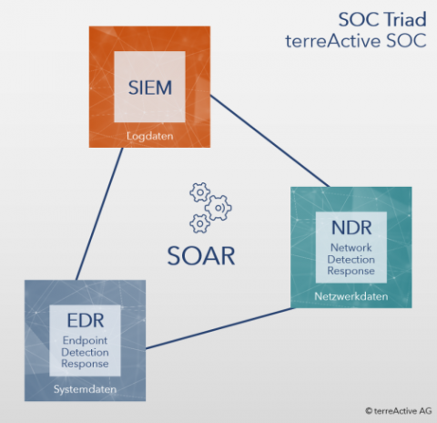 SOC Triad